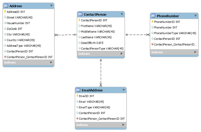 MySQL Programming with Python using MySQL Python Connector